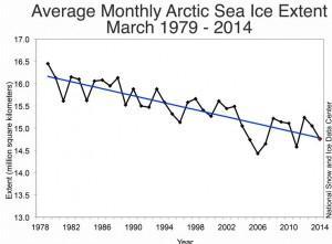 Arctic Sea Ice Decline