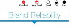 Consumer Reports Brand Reliability Survey