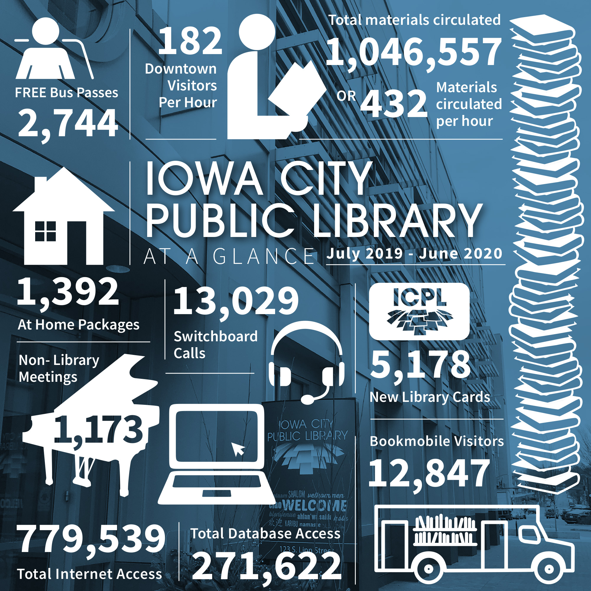 Iowa City Public Library at a glance