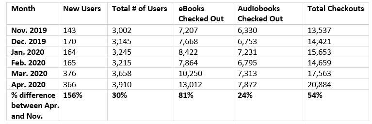 Use of eBooks and audiobooks in OverDrive from November 2019 to April 2020.